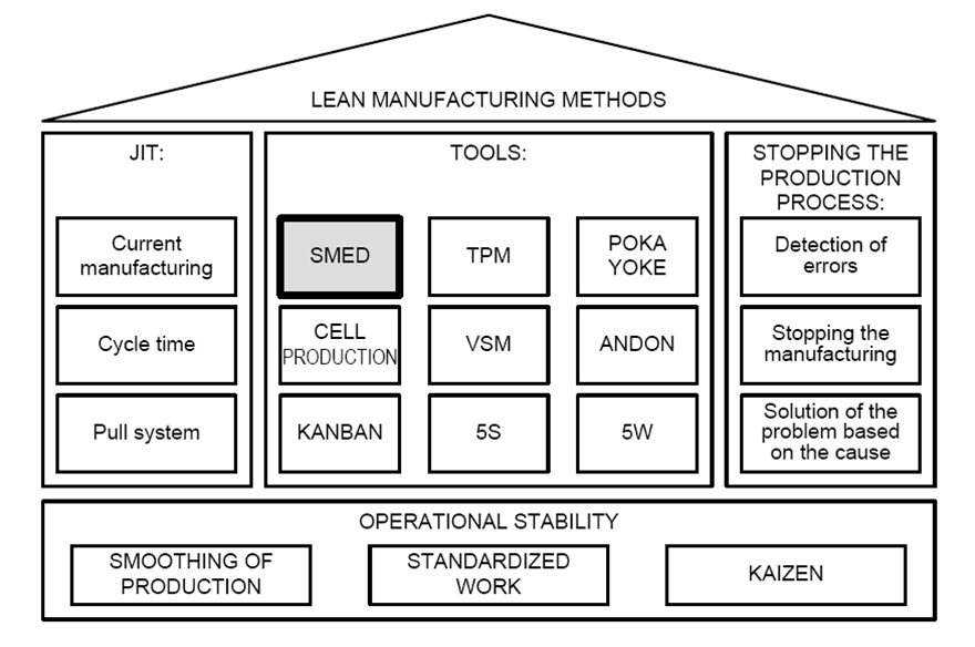 SMED & Lean Manufacturing
