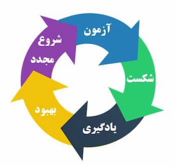 چرخه موفقیت