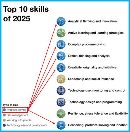 10 مهارت برتر مورد نیاز در سال 2025